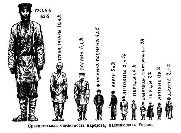 1912. Comparative numbers of peoples inhabiting Russia